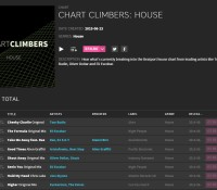 Beatport Chart Climbers